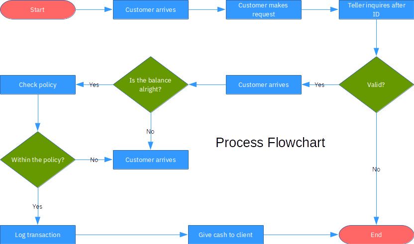 assignment Swim Lanes Process Flow Diagram in a business process (for example withdrawing cash from a bank account) your goal is to design a flowchart like the one shown in the image below