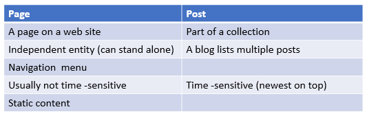 Page vs Post