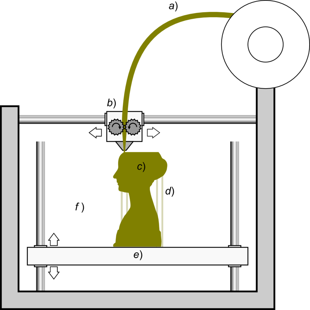 English: Schematic representation of the 3D printing technique known as Fused Filament Fabrication; a filament a) of plastic material is feeded through a heated moving head b) that melts and extrudes it depositing it, layer after layer, in the desired shape c). A moving platform e) lowers after each layer is deposited. For this kind of technology additional vertical support structures d) are needed to sustain overhanging parts.