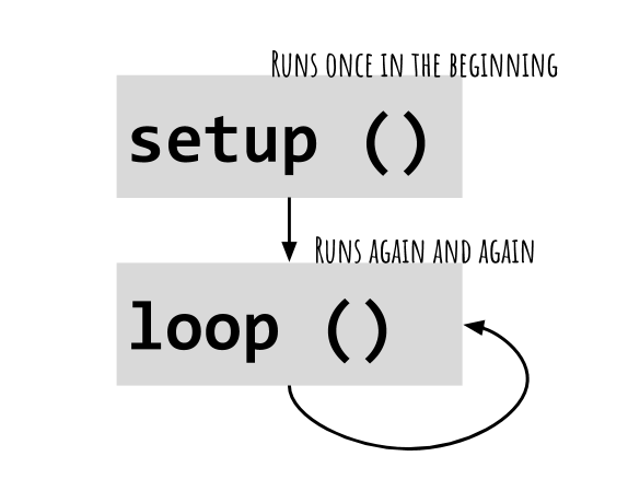 Arduino programming: Functions