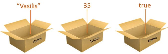 Variables as boxes